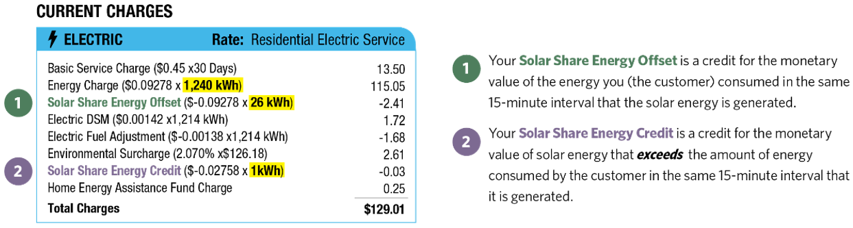 Example of how to read your bill with solar share